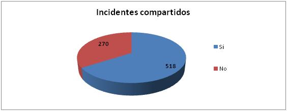 incidentes compartidos 2014