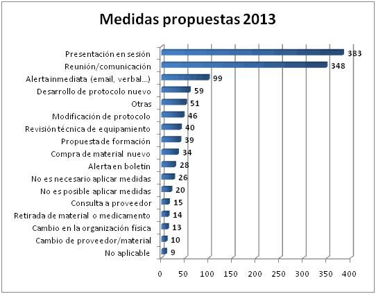 medidas propuestas feb2014