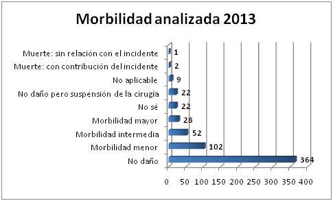 morbilidad analizada feb 2014