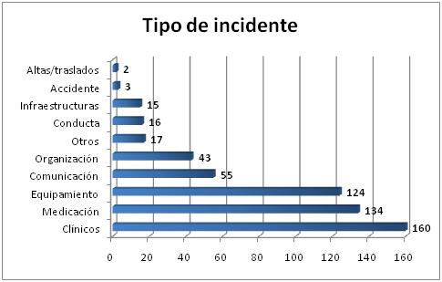 tipo de incidente feb 2014