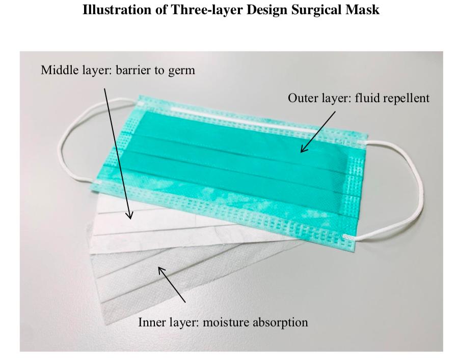 Proteger a tu paciente del Coronavirus 2: Uso adecuado mascarillas quirúrgicas